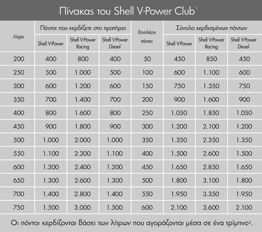 07903120eba Ο Πίνακας του Shell V-Power Club δείχνει αναλυτικά τους πόντους που  κερδίζετε ως μέλος του Shell V-Power Club και του Shell V-Power Diesel Club  μέσα σε ένα ...